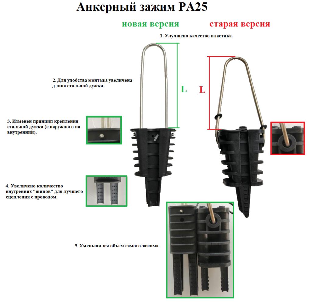 Изменение конструкции анкерного зажима РА25